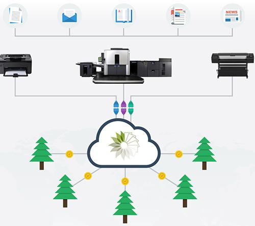 PrintLeaf Diagram